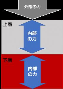 力の加わり方_2層分割タイプ