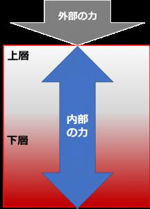 力の加わり方_一層式タイプ