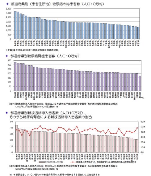 糖尿病データ_厚生労働省
